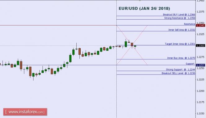 یورو / یو ایس ڈی کا ٹیکنیکل تجزیہ برائے 24 جنوری 2018