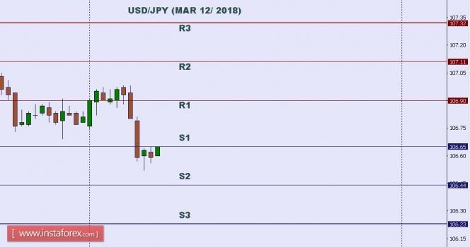 บทวิเคราะห์ทางเทคนิคของคู่สกุลเงิน ดอลลาร์สหรัฐและเยน (USD/JPY) สำหรับวันที่ 12 เดือนมีนาคม 2018