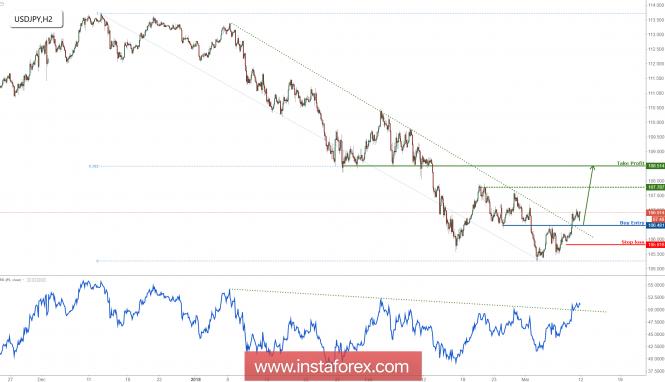 USD/JPY telah mencapai sasaran keuntungan kami dengan sempurna, bersedia untuk meneruskan kenaikan harga