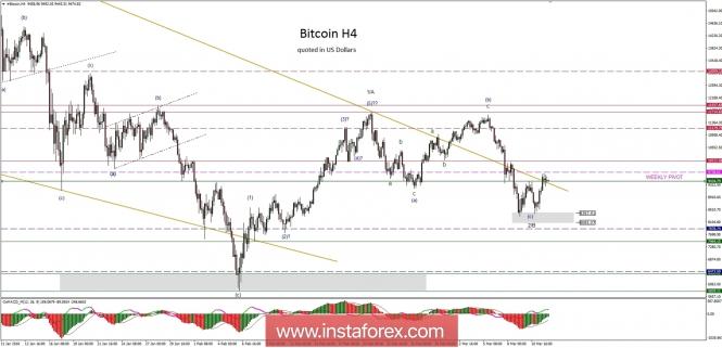 Bitcoin analysis for 12/03/2018