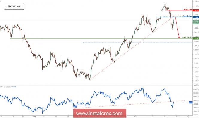 USD/CAD has broken major support, prepare for a big drop