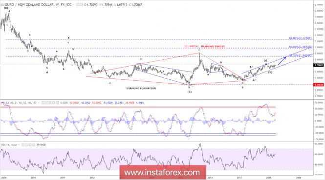 Elliott wave analysis of EUR/NZD for March 27, 2018