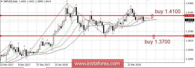 Trading plan 06/04/2018