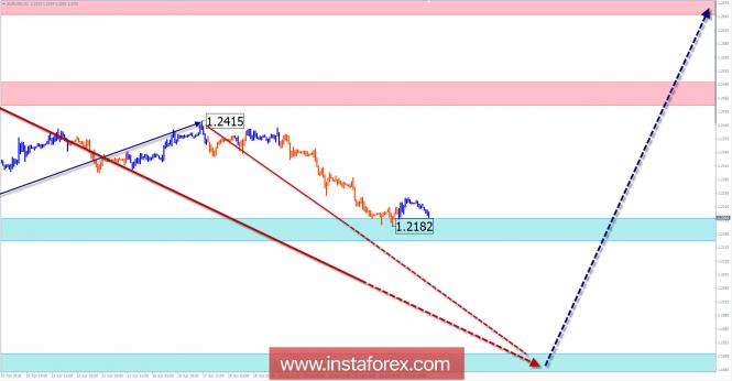 Недельный обзор EUR/USD от 25 апреля по упрощенному волновому анализу