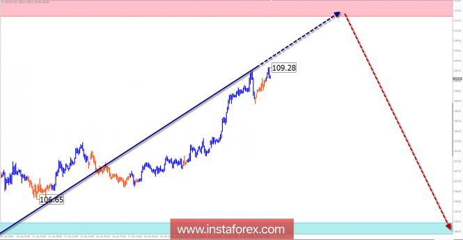 Недельный обзор USD/JPY от 25 апреля по упрощенному волновому анализу