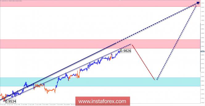 Недельный обзор USD/CHF от 25 апреля по упрощенному волновому анализу