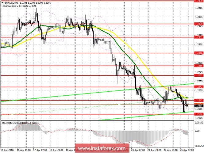 Торговый план на американскую сессию 25 апреля  EUR/USD
