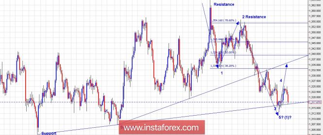 Trading Plan for Gold for April 30, 2018