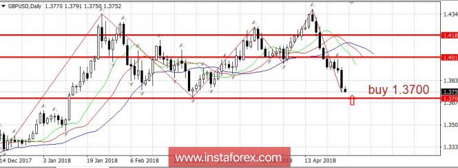Trading plan 04/30/2018