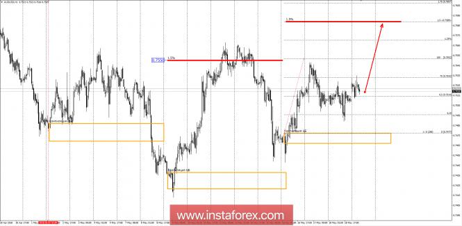 Trading plan AUD / USD pair 05/21/18