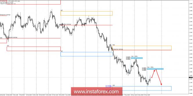 Control zones of EUR / USD