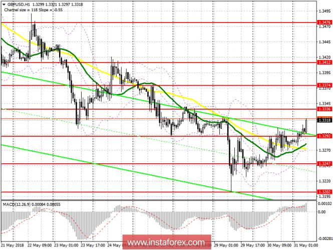 Торговый план на европейскую сессию 31 мая GBP/USD