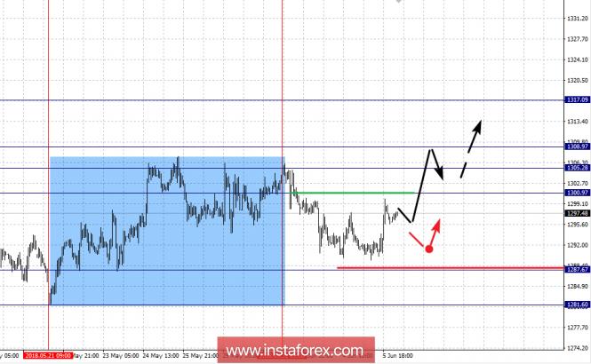 Fractal analysis for GOLD on June 6