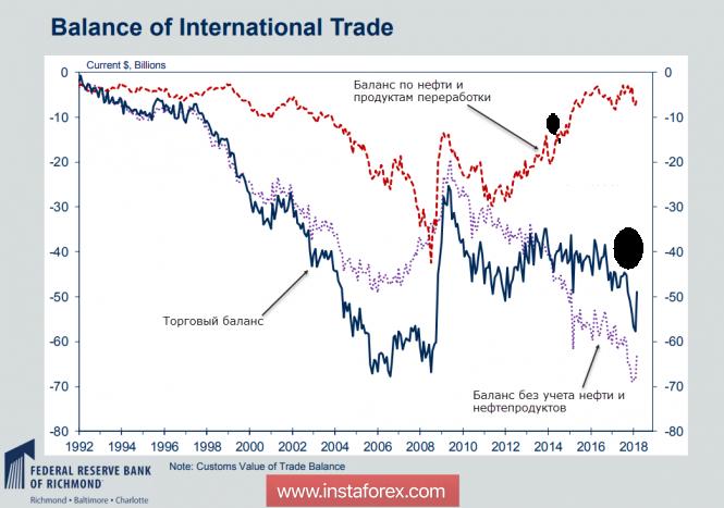 Dollar in correction mode
