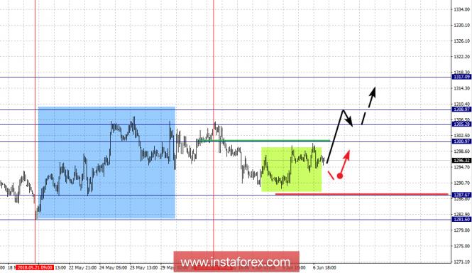 Fractal analysis for GOLD on June 7