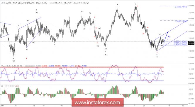 Elliott wave analysis of EUR/NZD for June 12 - 2018