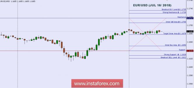 ٹیکنیکل تجزیہ : یورو / یو ایس ڈی انٹرا ڈے لیولز برائے 16 جولائی 2018