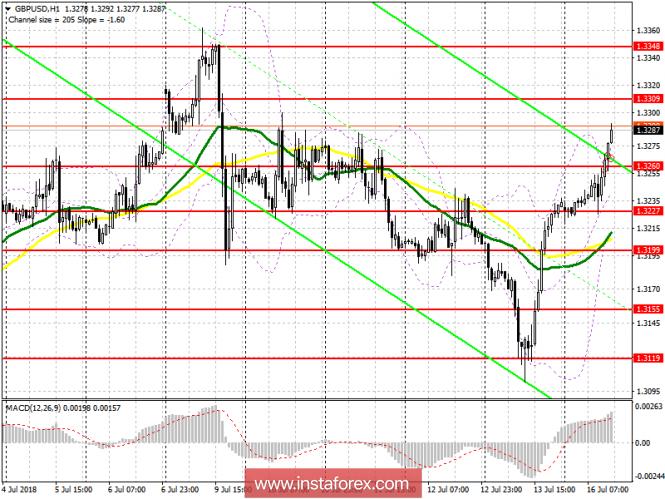 Торговый план на американскую сессию 16 июля GBP/USD
