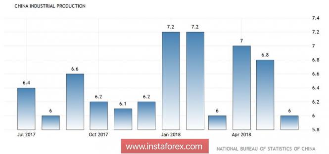 AUD/USD: китайские данные поддержали австралийскую валюту