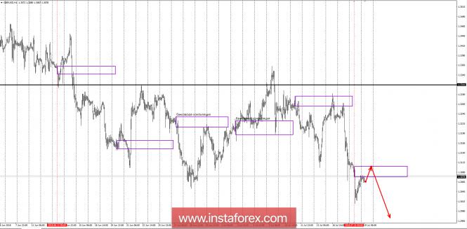 Banking zones GBP/USD 19.07.18