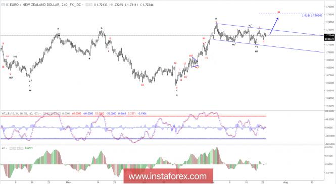 Elliott wave analysis of EUR/NZD for July 24, 2018