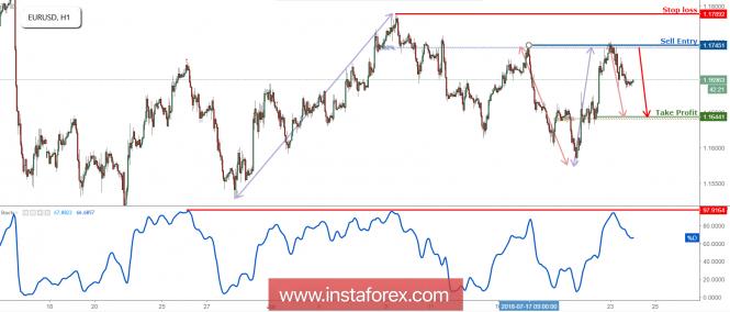 EUR/USD Reversed Nicely Off Resistance!