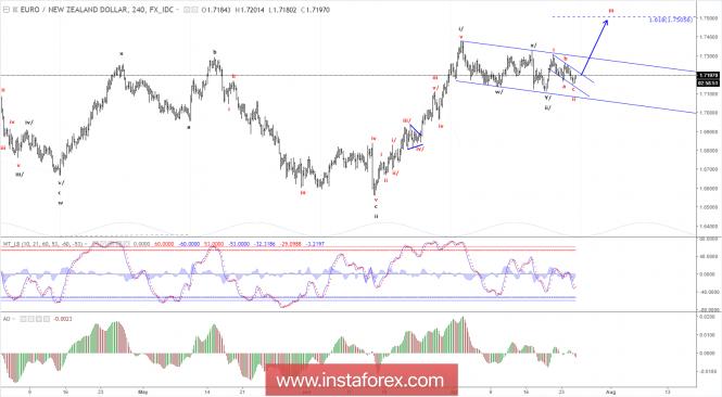 Elliott wave analysis of EUR/NZD for July 25, 2018