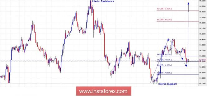 Inversión en el mercado Forex: Análisis de pares de divisas y materias primas - Página 19 Analytics5b5f089d7d02f