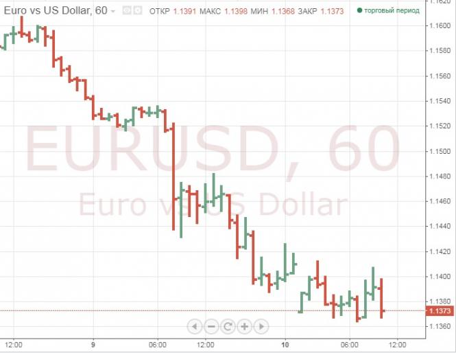 Евро и лира падают, безопасные валюты растут на фоне турецкого кризиса