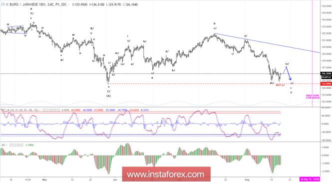 Elliott wave analysis of EUR/JPY for August 16, 2018