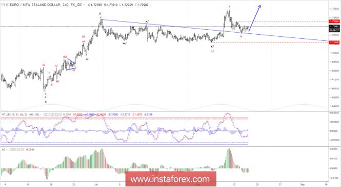 Elliott wave analysis of EUR/NZD for August 16, 2018