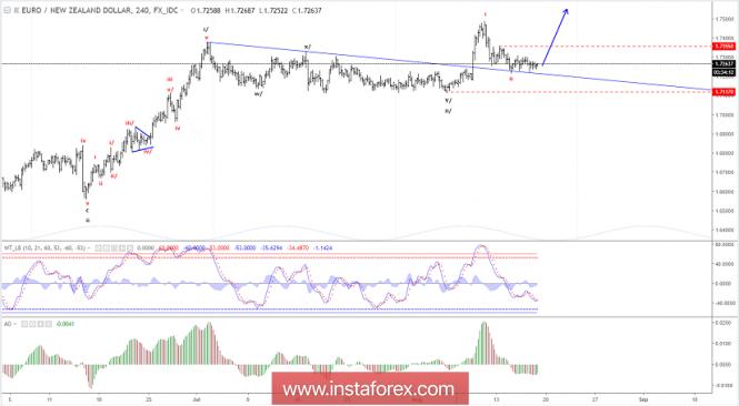 Elliott wave analysis of EUR/NZD for August 17, 2018