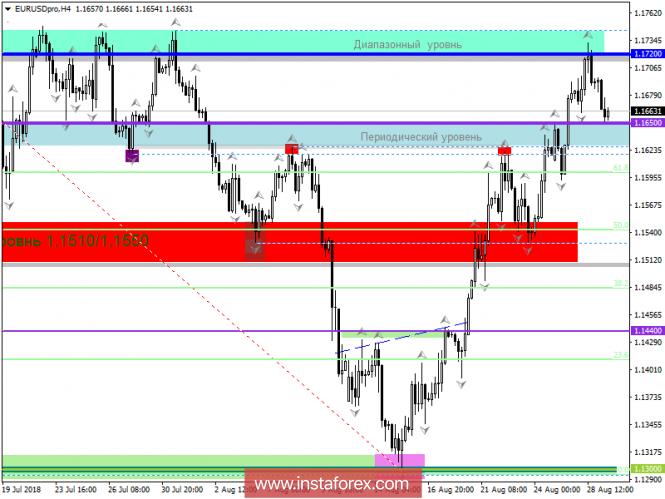 analytics5b869adc2bf02 - Торговые рекомендации по валютной паре EURUSD