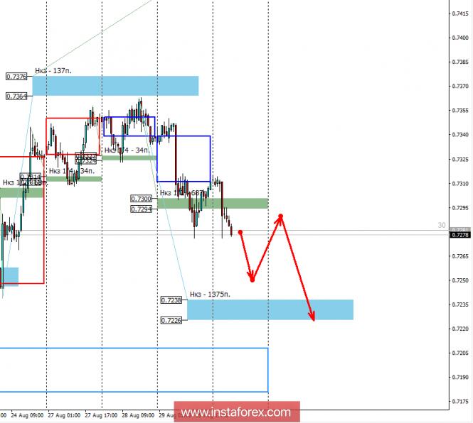 Control zones of AUD / USD pair 30.08.18
