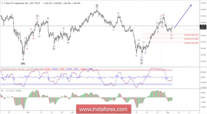 Elliott wave analysis of EUR/JPY for September 5, 2018