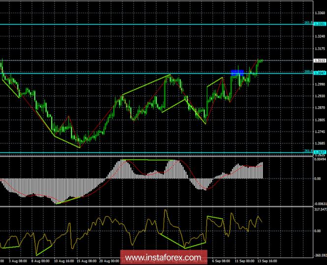 analytics5b9b55ef9d361 - Анализ Дивергенций GBP/USD на 14 сентября. Фунт стерлингов продолжает поступательный рост