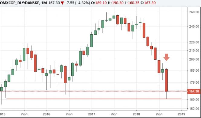 Глава Danske Bank ушел в отставку, акции компании падают