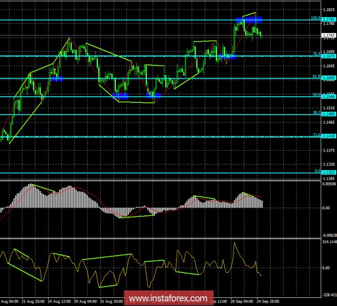 Analysis of EUR / USD Divergences on September 25. Breakdown + bearish divergence = fall
