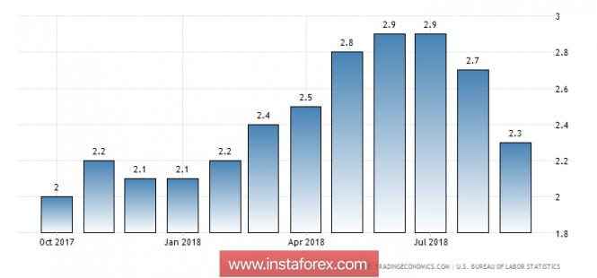Обзор валютного рынка на 12.10.2018