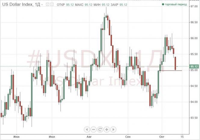 Фондовые рынки и госбонды США отправили доллар к минимумам