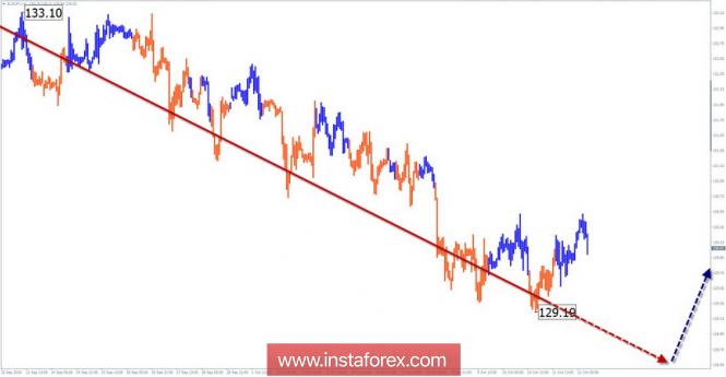 Упрощенный волновой анализ. Обзор EUR/JPY на неделю от 12 октября