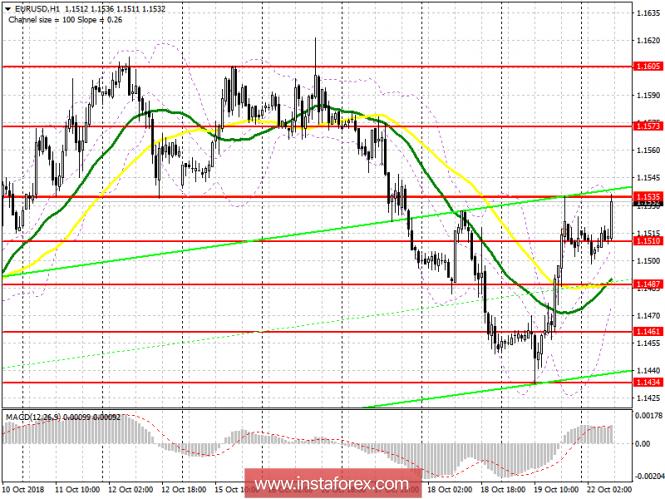EUR / USD: plan for the European session on October 22. Euro gradually return position