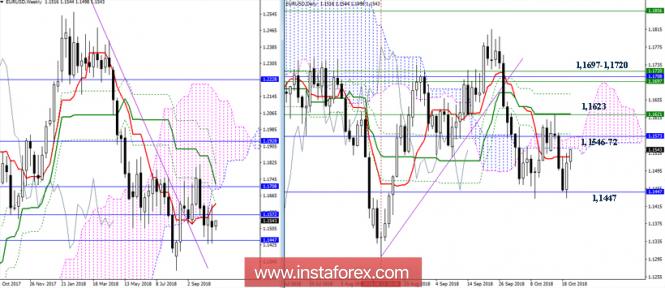 EUR/USD 22 октября - рекомендации технического анализа