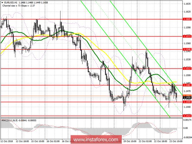 EUR/USD: план на американскую сессию 23 октября. Медведи продолжают давить на евро