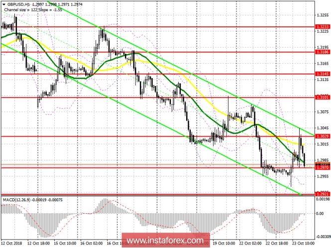 GBP/USD: план на американскую сессию 23 октября. Фунт не пользуется поддержкой покупателей