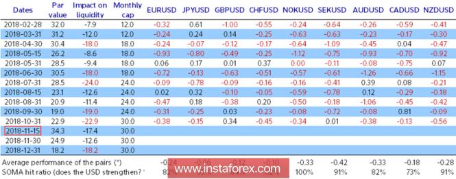 Доллар укрепляется на снижении ликвидности