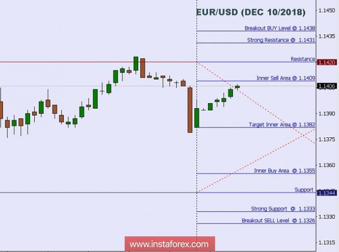 ٹیکنیکل تجزیہ : یورو / یو ایس ڈی کے انٹرا ڈے لیولز برائے 10 دسمبر 2018