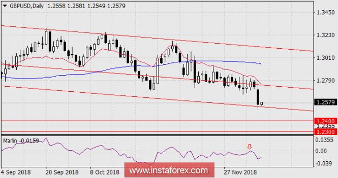GBP / USD Forecast December 11, 2018