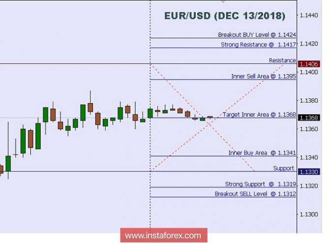 บทวิเคราะห์ทางเทคนิค: ระดับระหว่างวันของคู่สกุลเงินยูโรและดอลลาร์สหรัฐ (EUR/USD)  สำหรับวันที่ 13 เดือนธันวาคม ปี 2018