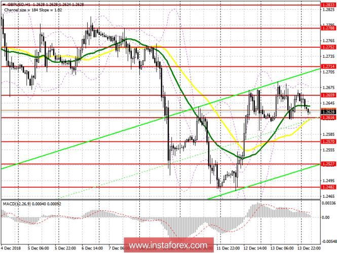 GBP/USD: план на европейскую сессию 14 декабря. Фунт торгуется…